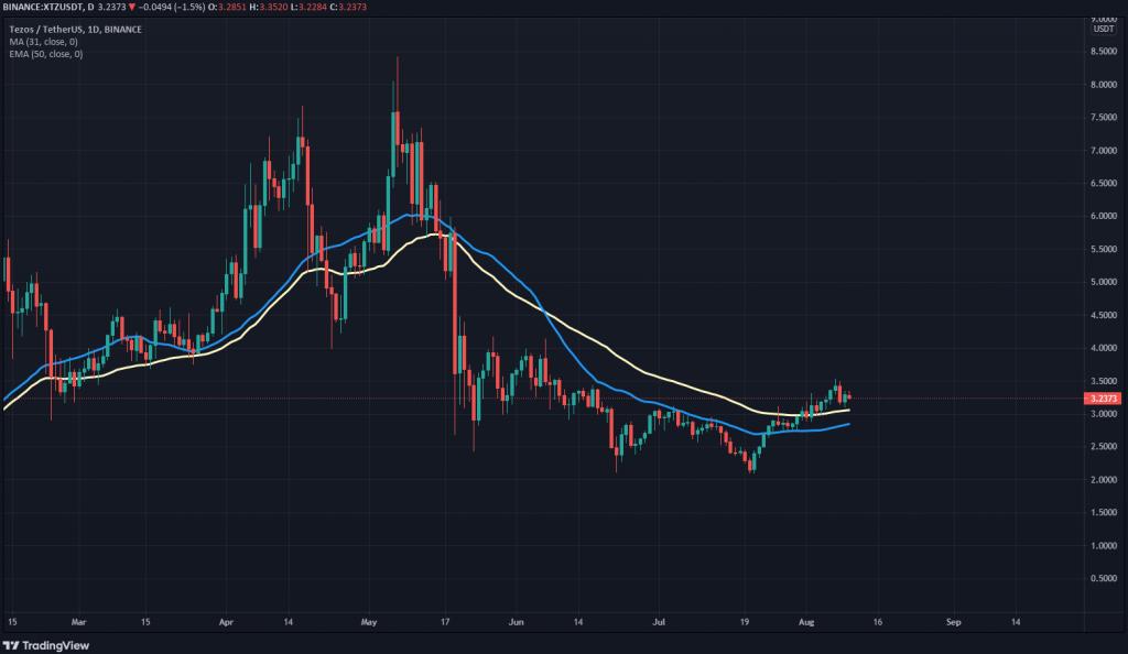 نمودار پیش بینی آینده ارز تزوس