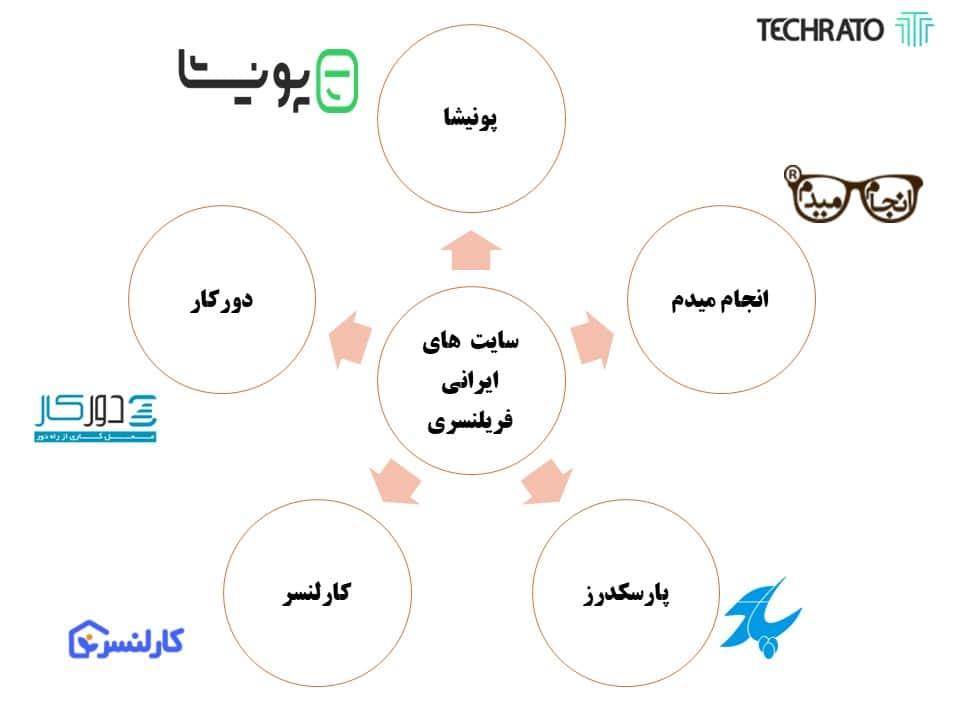 بهترین سایت های فریلنسری ایرانی