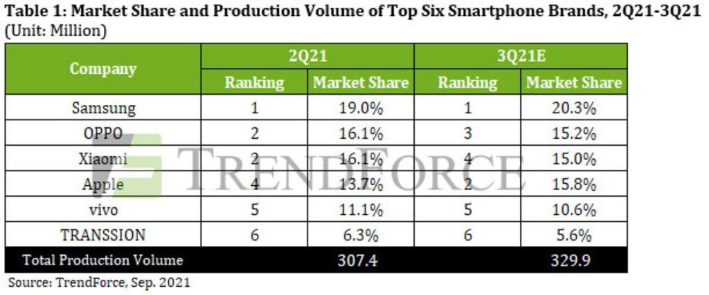 اپل به رده چهارم بازار موبایل سقوط کرد ؛ سامسونگ، اوپو و شیائومی در صدر قرار گرفتند
